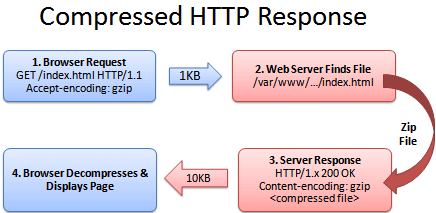 HTTP_request_compressed